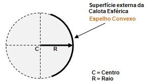 Figura 2 – Ilustra a visão circular do espelho convexo.