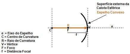 Figura 3 – Elementos de um espelho esférico.