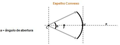 Figura 4 – Ilustra o ângulo de abertura máximo para condição de nitidez.