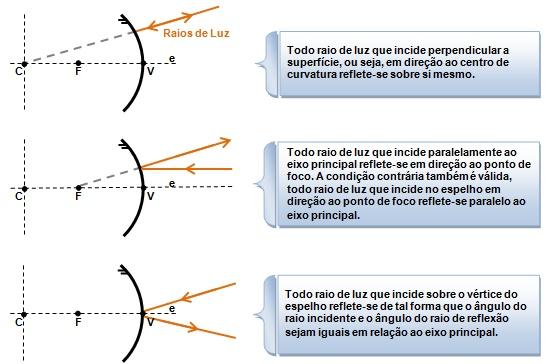 Figura 6 – Ilustração dos Raios Incidentes em um espelho convexo.