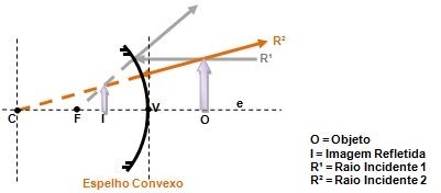 Figura 7 – Ilustração dos Raios emanados do objeto incidentes no espelho formando a imagem.