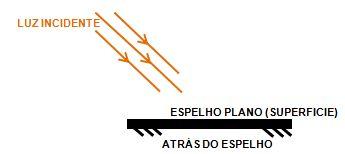 Figura 1 – Ilustra raios incidentes na superfície de um espelho plano.