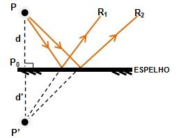 Figura 2 – Reflexão e prolongamento de dois raios de luz refletidos pelo espelho.