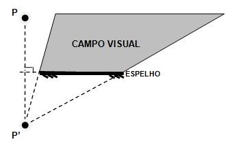 Figura 4 – Definição do campo visual para espelhos planos.