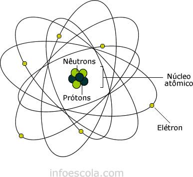 Condutividade Elétrica Física Infoescola