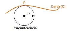 Figura 2 – Ilustra a sobreposição da circunferência com o ponto (P) da curva (C).