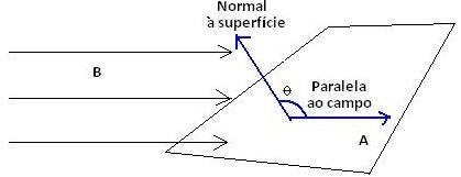 fluxo magntico fsica e eletromagnetismo infoescola