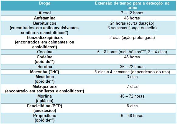 Exame toxicologico quanto tempo