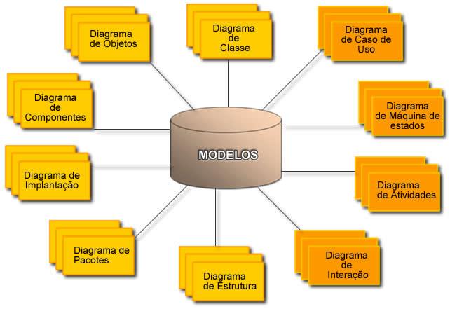 Uml - Linguagem Unificada De Modelagem