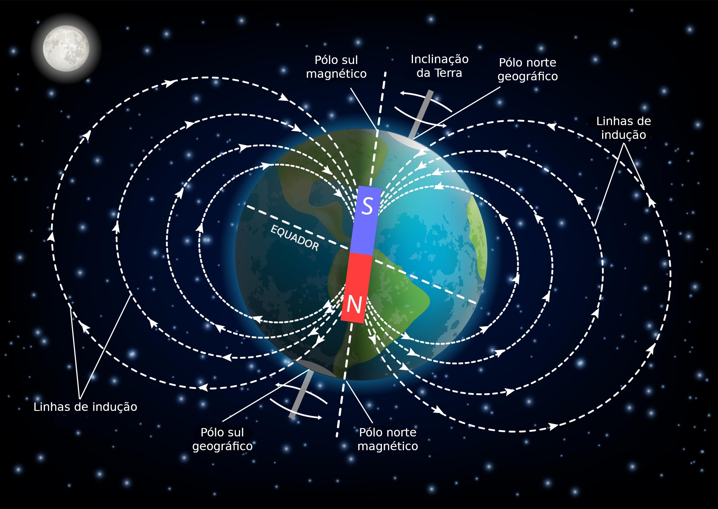 Resultado de imagem para campo magnético da terra 2020