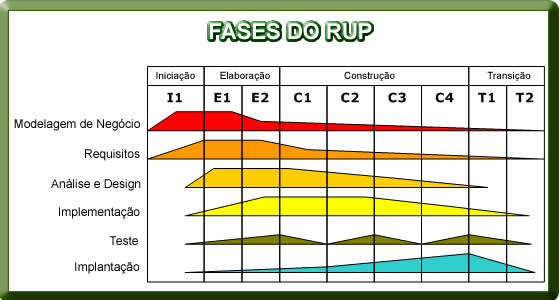 Rup rational unified process desenvolvimento de softwares fases do rup ccuart Image collections