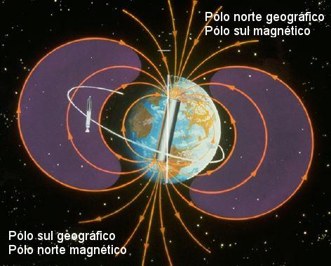 Pólos magnéticos e geográficos da Terra. Note como há uma leve inclinação dos pólos magnéticos em relação aos pólos geográficos. Ilustração: NASA [adaptado]