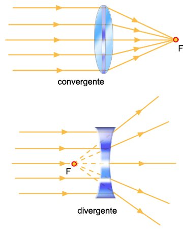 7a3e85d0ec se estiver perto: imagem virtual, direita e maior do que o objecto.