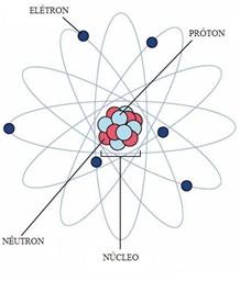 Quimica Divertida Aula Virtual Sobre Estrutura Atômica