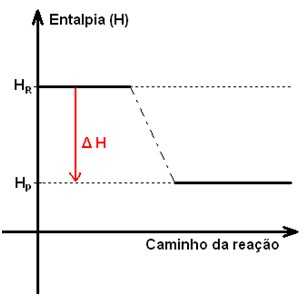 Reaes exotrmicas qumica infoescola de ccuart Gallery