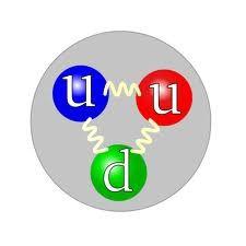 Quarks de um próton. Ilustração: Arpad Horvath / Wikimedia
