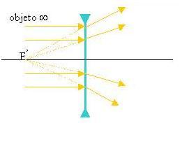 803a400880 Figura 1 : Raios luminosos após atravessar uma lente divergente