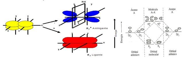 Teoria Dos Orbitais Moleculares - Qu U00edmica
