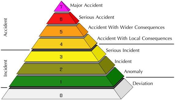 Escala Internacional de Acidentes Nucleares - Física ...