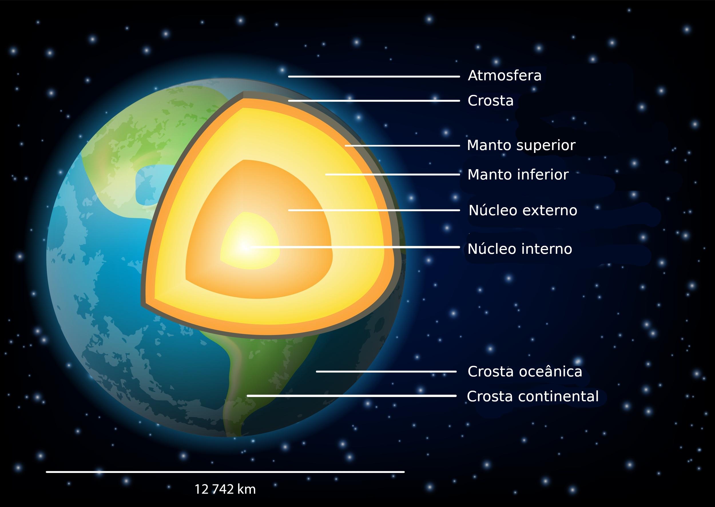 Composição E Estrutura Da Terra Geologia Infoescola