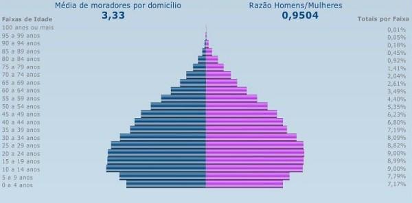 Pirâmides demográficas