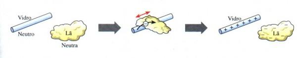 Figura 1. Eletrização por atrito.