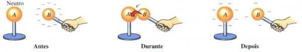 Figura 2. Eletrização por contato.