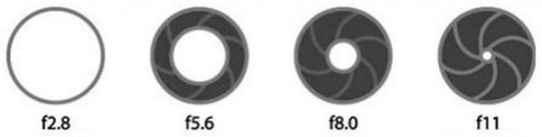 Diversos tipos de abertura do diafragma fotográfico.