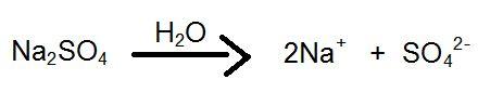 Dissociação do sulfato de cálcio.