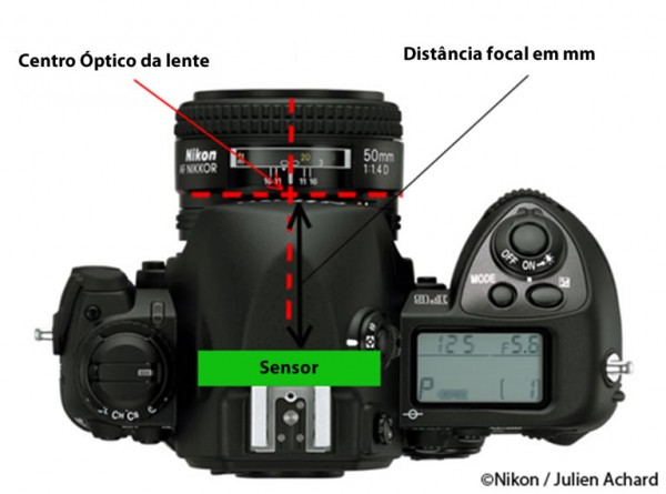foco distancia focal