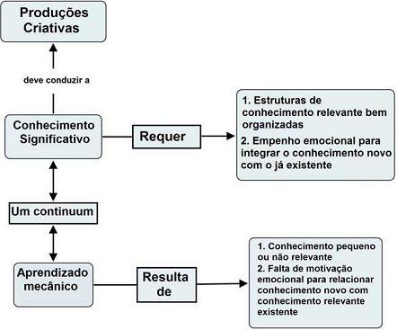 Exemplo de mapa conceitual sobre aprendizagem significativa, elaborado por Novak e Cañas (2010). É possível observar como os conceitos estão distribuídos e correlacionados entre si, formando um verdadeiro mapa.