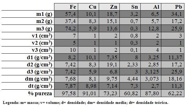 Tabela 1. Tabulação de dados, primeiro grupo.