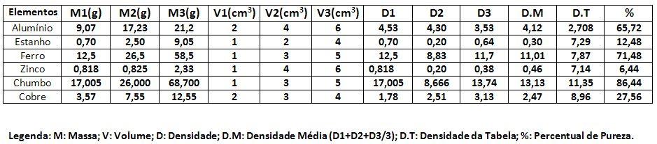 Tabela 2. Tabulação de dados, segundo grupo.