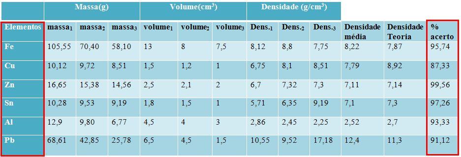Tabela 3. Tabulação de dados, terceiro grupo.