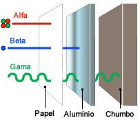 A radiação Alfa é barrada facilmente por uma folha de papel; a beta, por uma chapa de alumínio, e a gama, por uma chapa grossa de chumbo.