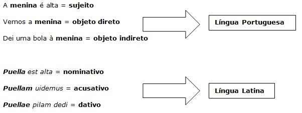 Exemplos de frases com substantivos