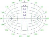 coordenadas elipticas