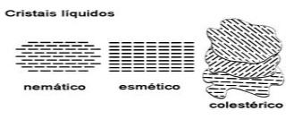 Diferentes formações de um cristal liquido.