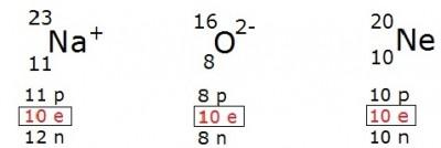 isoeletrônicos