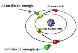 Absorção e emissão de energia para o átomo.