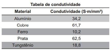 tabela condutividade