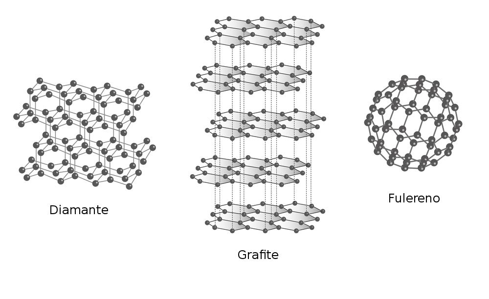 Formas alotrópicas do carbono. Ilustração: magnetix / Shutterstock.com