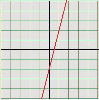 Gráfico da função polinomial y = 4x – 2