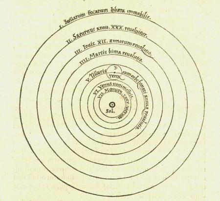 Diagrama feito por Copérnico em 1543 mostra os planetas girando em torno do Sol.