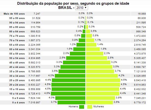 Pirâmide etária do Brasil, segundo o IBGE (dados do Censo 2010).