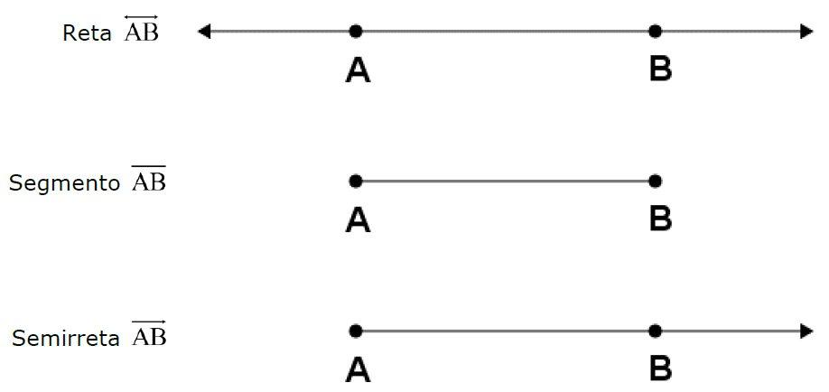 Geometria Plana - Matemática - InfoEscola