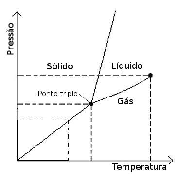 Equilbrio de fases fsico qumica infoescola diagrama de fases de uma substncia pura qualquer ccuart Image collections