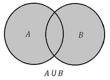Teoria dos conjuntos matemtica infoescola interseo de conjuntos a interseo de conjuntos formada pelos elementos que so comuns entre a e b ento ccuart Gallery