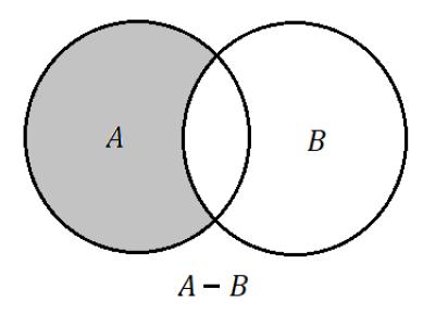 Teoria dos conjuntos matemtica infoescola e representado no diagrama de venn por ccuart Images