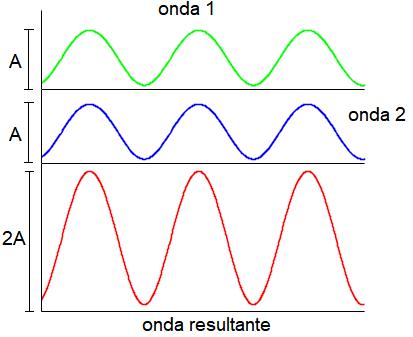 Ilustração de interferência construtiva entre ondas.